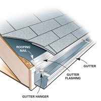 Gutter Apron Used To Make Sure Rainwater Flows From The